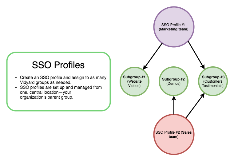 A diagram demonstrating how SSO profiles may be assigned to multiple groups in Vidyard
