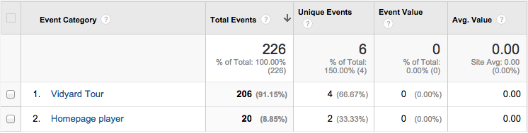Google Analytics Event Category.