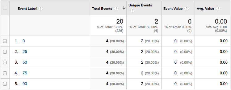 Google Analytics  Event Label.